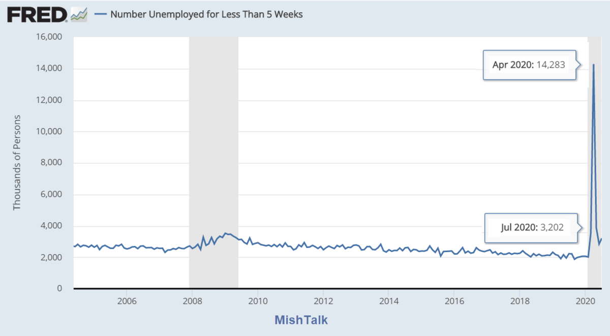 Number Unemployed 5 Weeks or Less August Report
