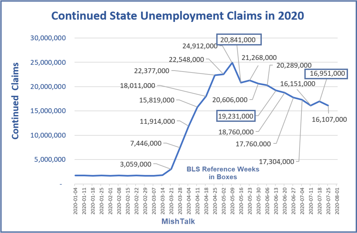 Continued State Unemployment Claims in 2020 August 6 Report
