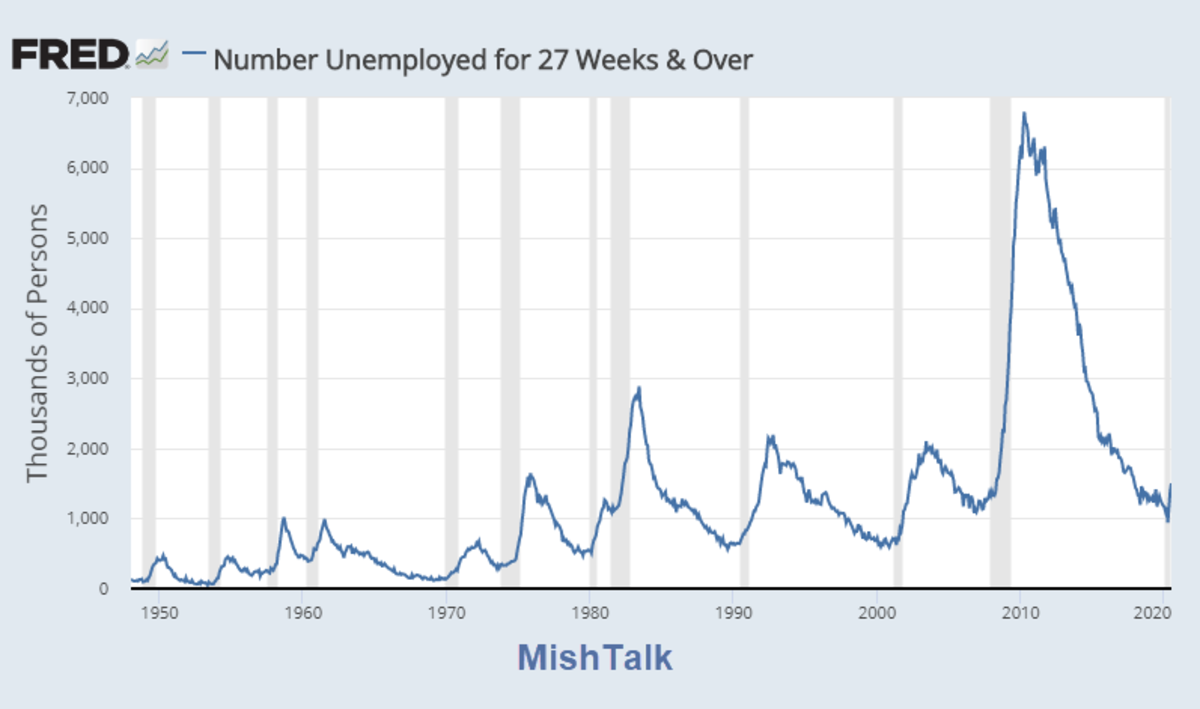 Number Unemployed 27 Weeks or Longer August Report