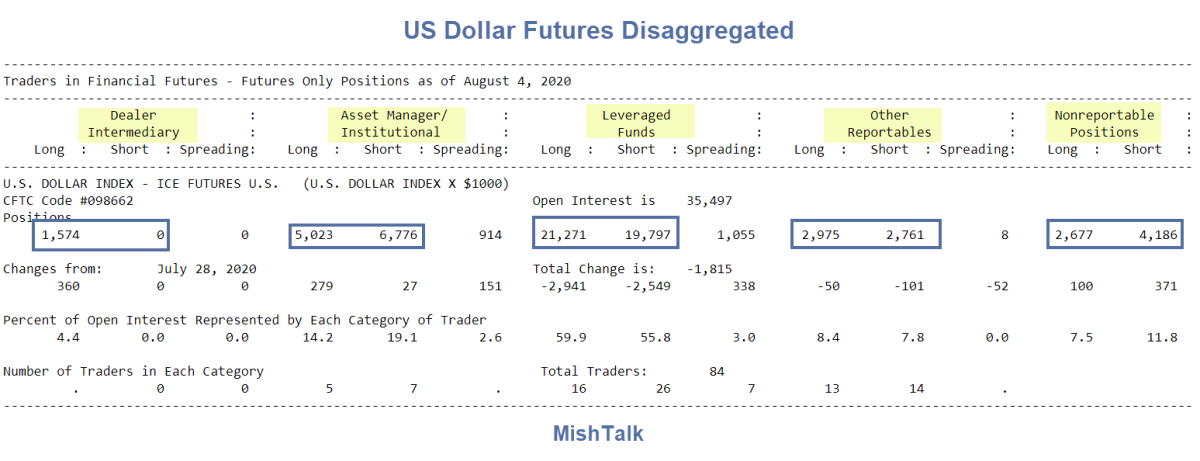 US Dollar Futures Disaggregated August 4 2020