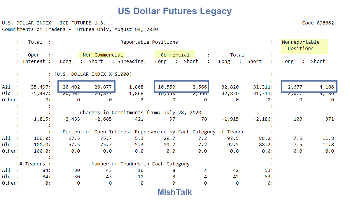 US Dollar Futures Legacy August 4 2020