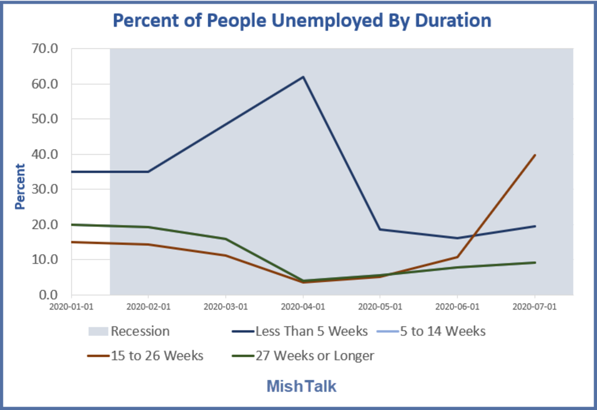 Percent of People Unemployed by Duration August Jobs Report