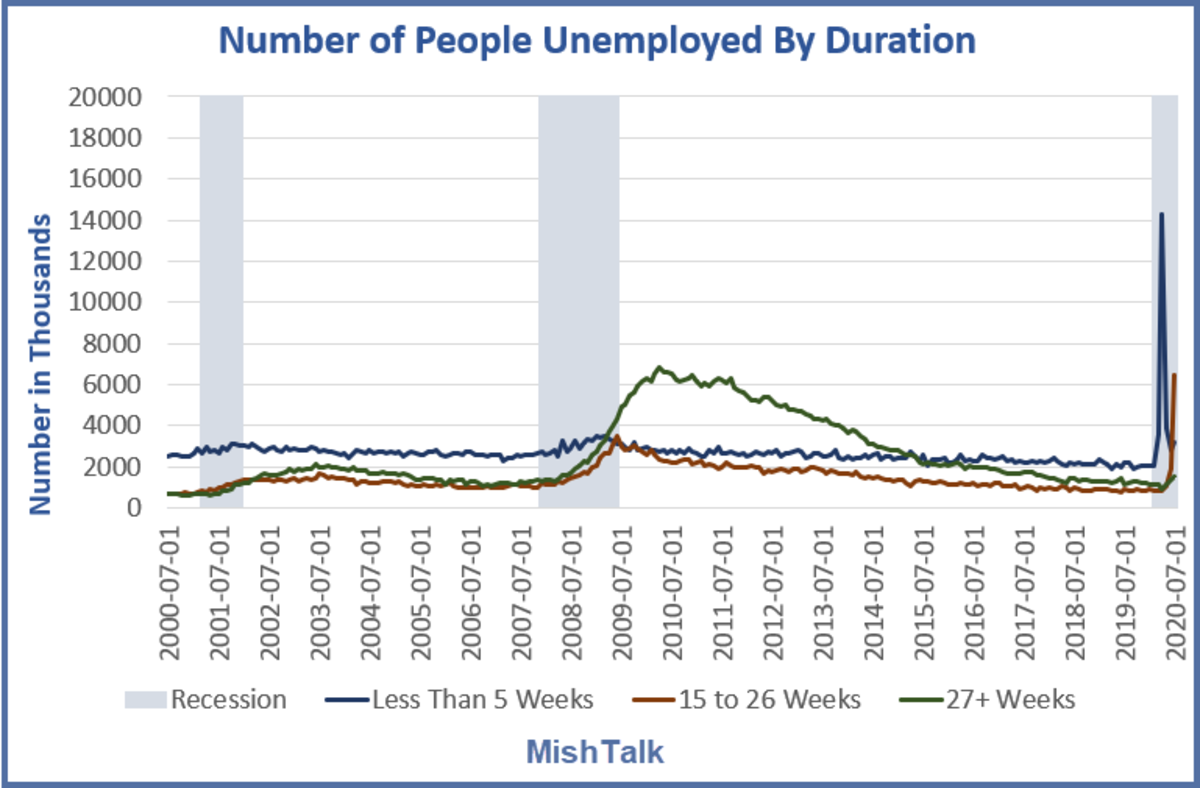 Number of people Unemployed by Duration 2000-2020 August Jobs Report