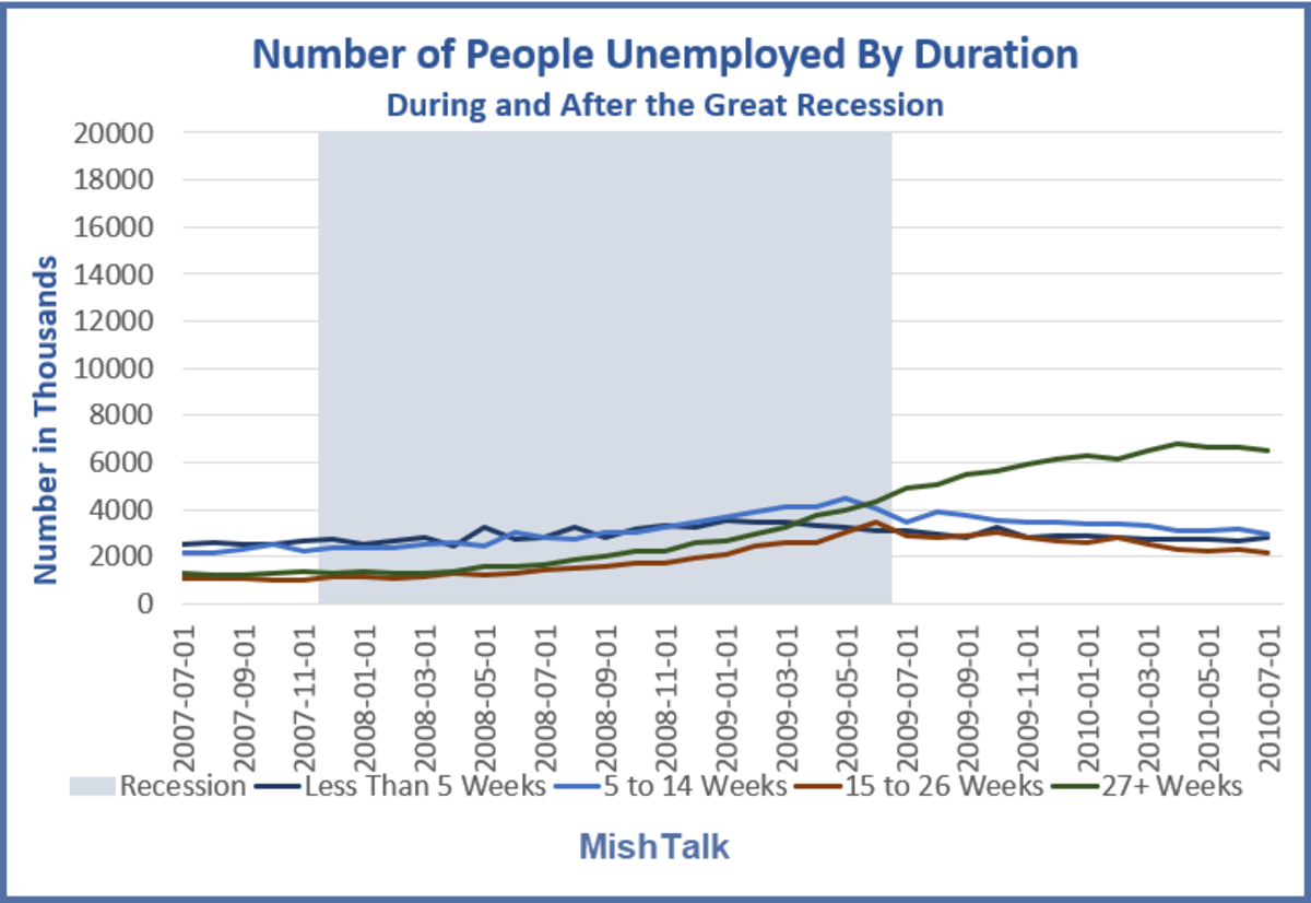 Number of people Unemployed by Duration Great Recession