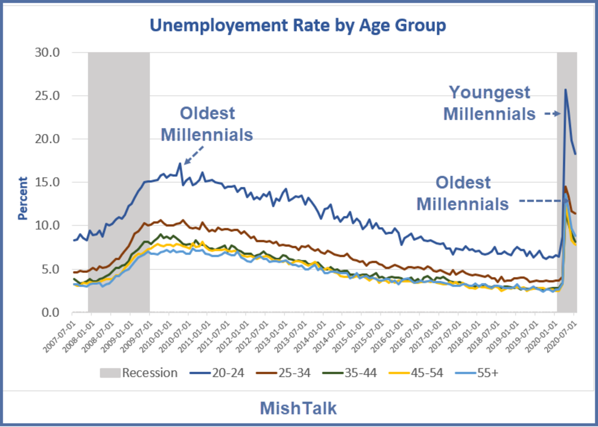Unemployment Rate by Age Group 2007-Present August 2020 Report