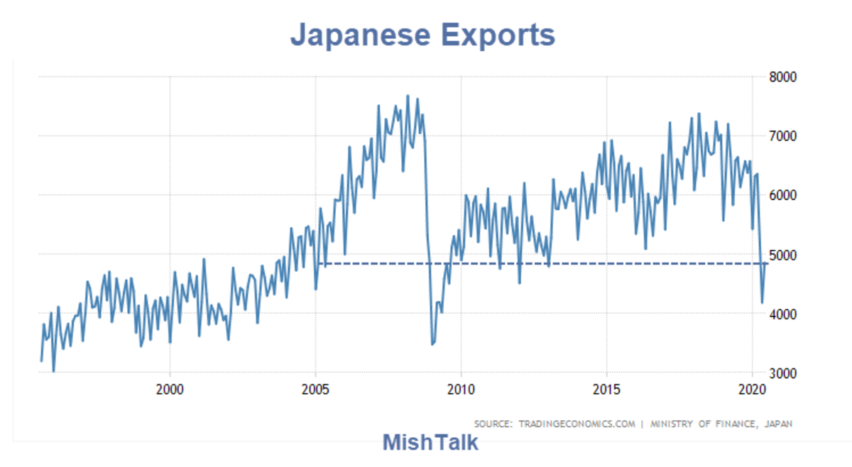 Japanese Exports 2020-06