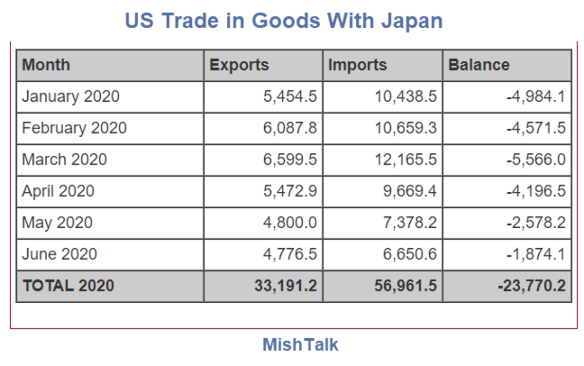 US Trade in Goods With Japan 2020 June