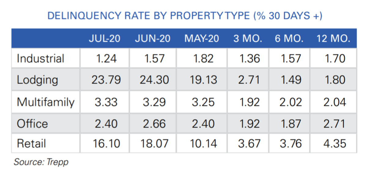 Delinquency Rate by Property Type Trepp August Report