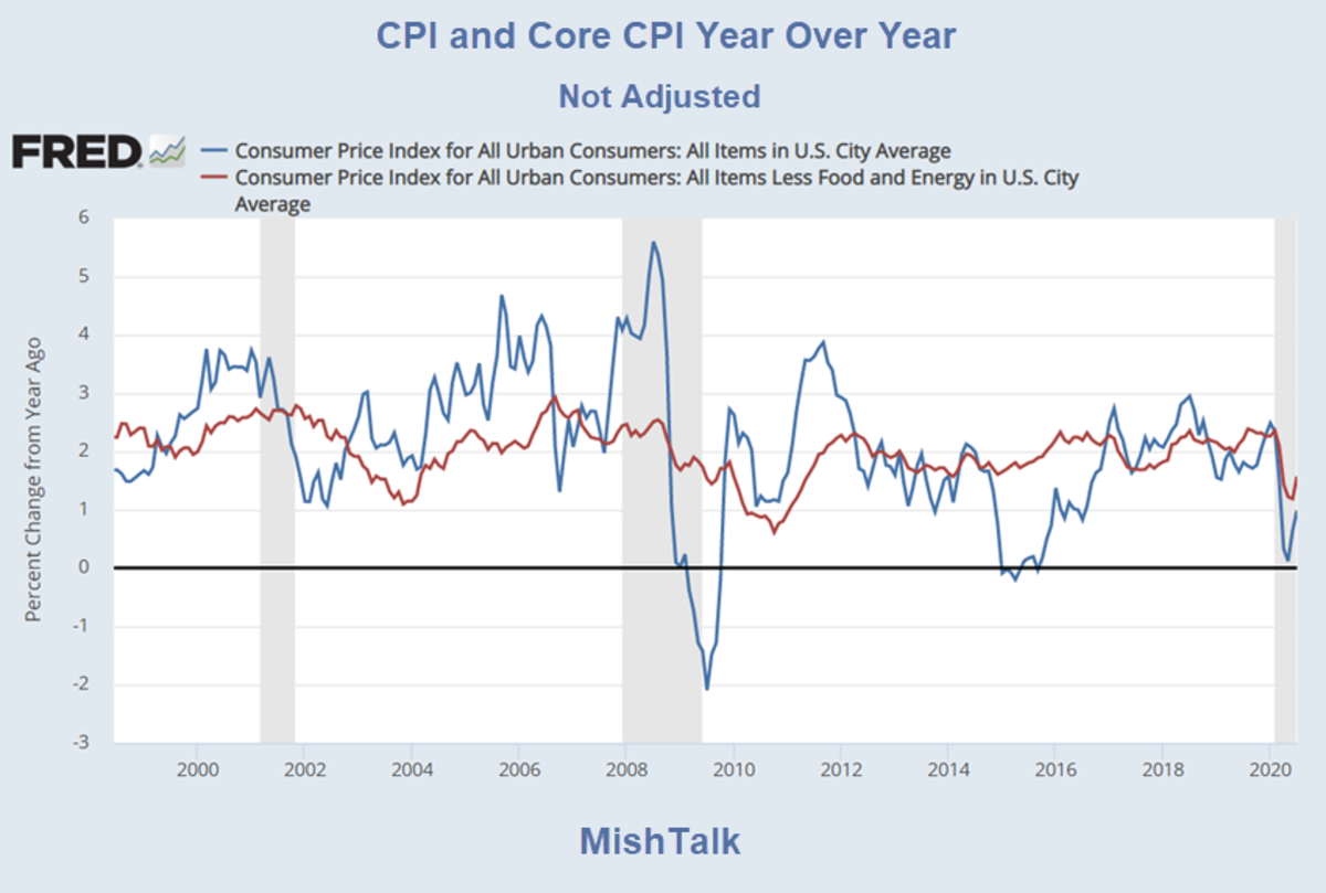 CPI and Core CPI Year Over Year for July 2020