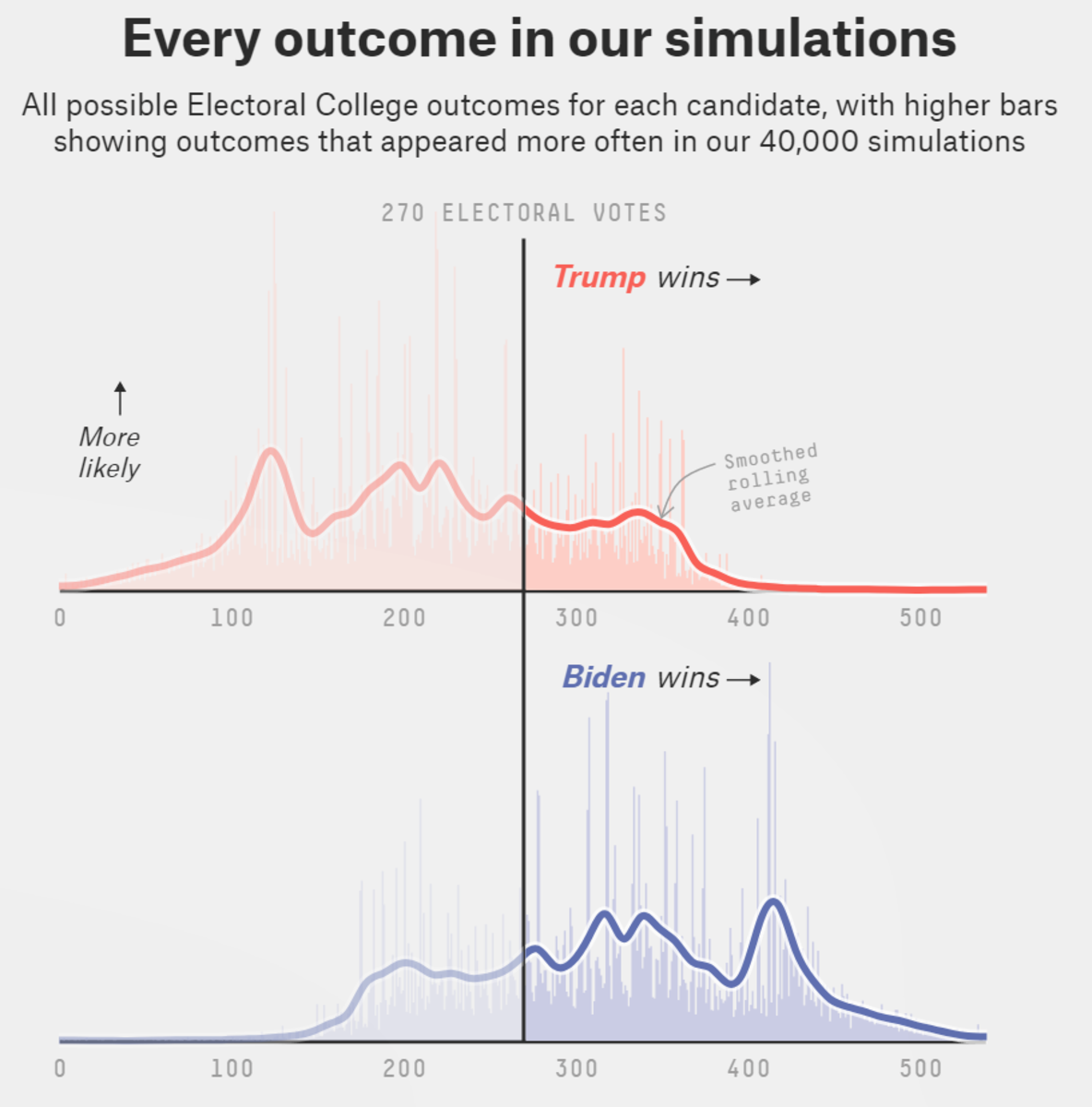 Every Outcome in Our Simulations