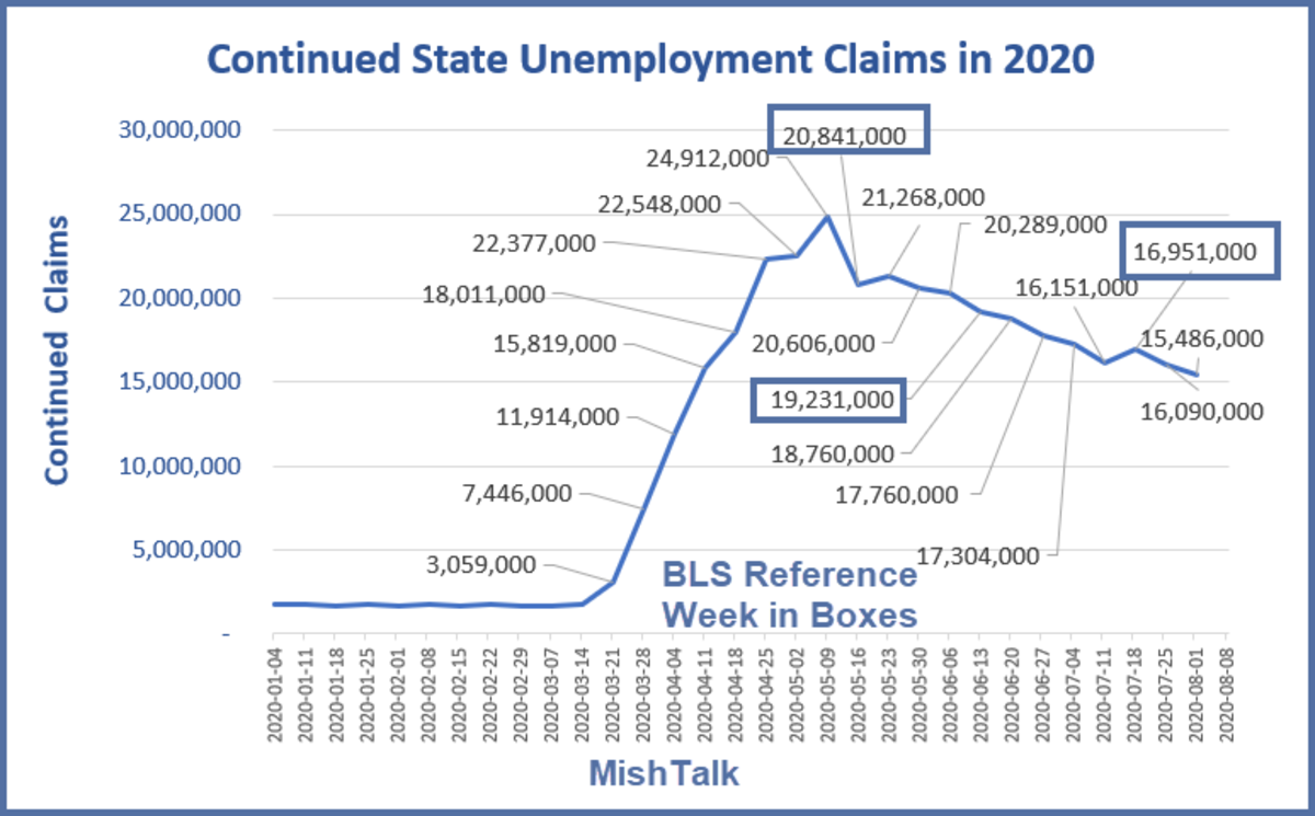 Continued State Unemployment Claims in 2020 August 13 Report