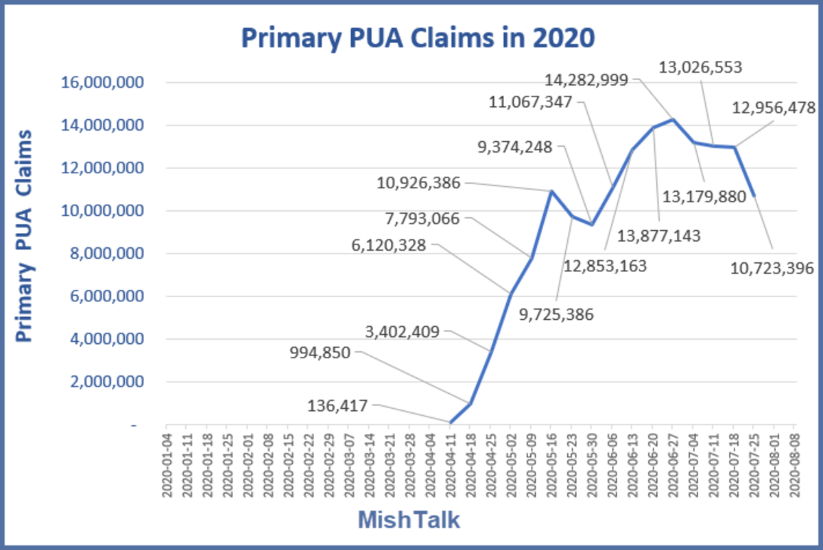 Primary PUA Claims in 2020 August 13 Report