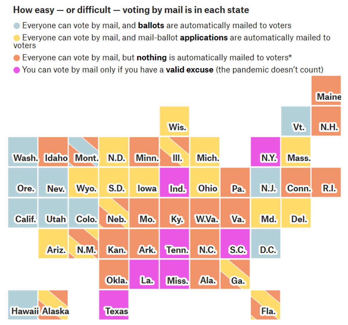 How Easy or Difficult voting by Mail