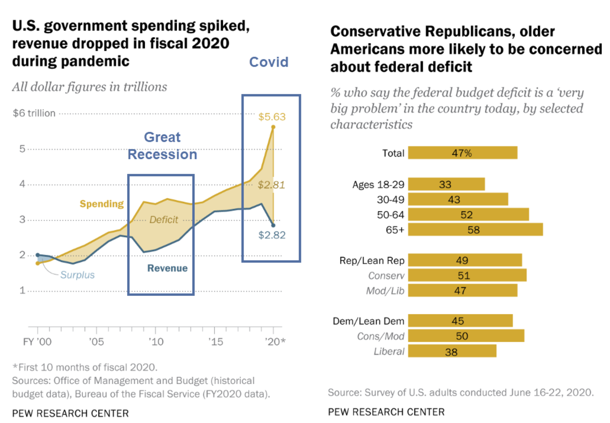 Government Spendiing Spiked