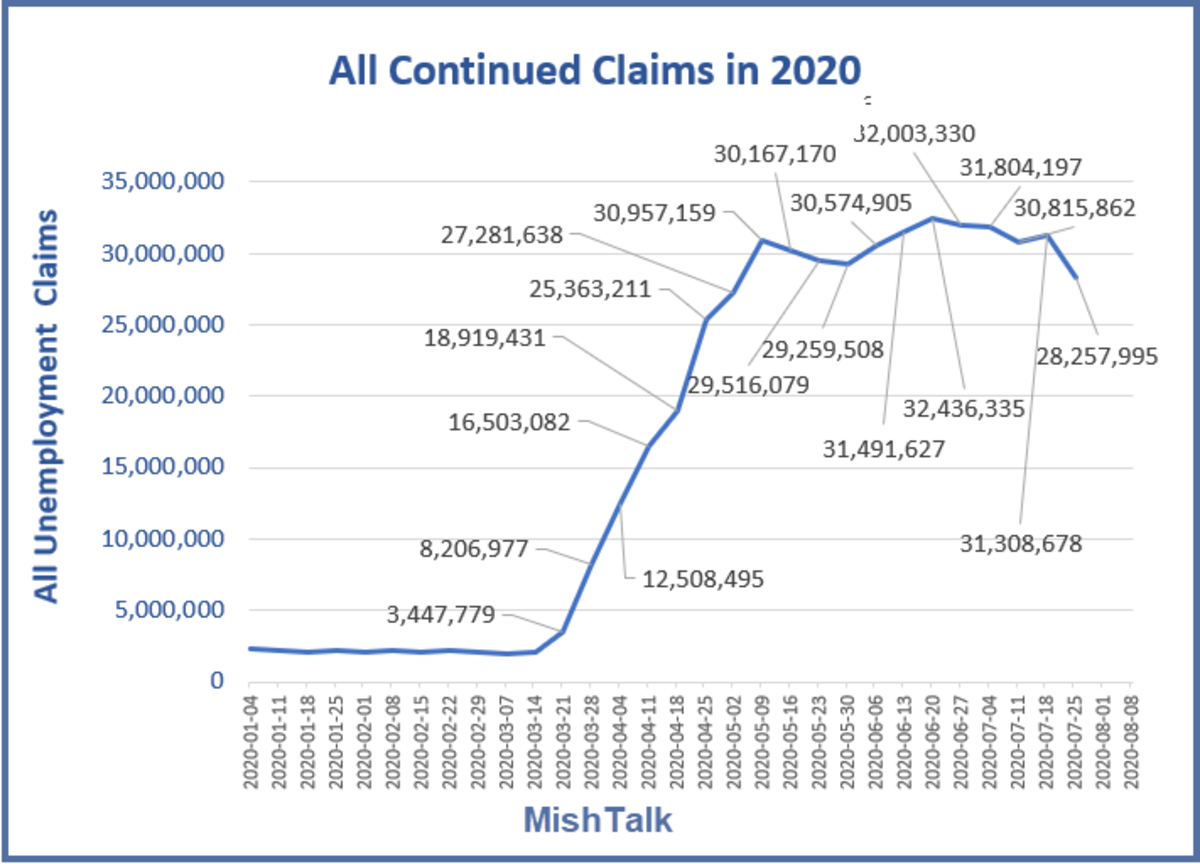 All Continued Claims in 2020 August 13