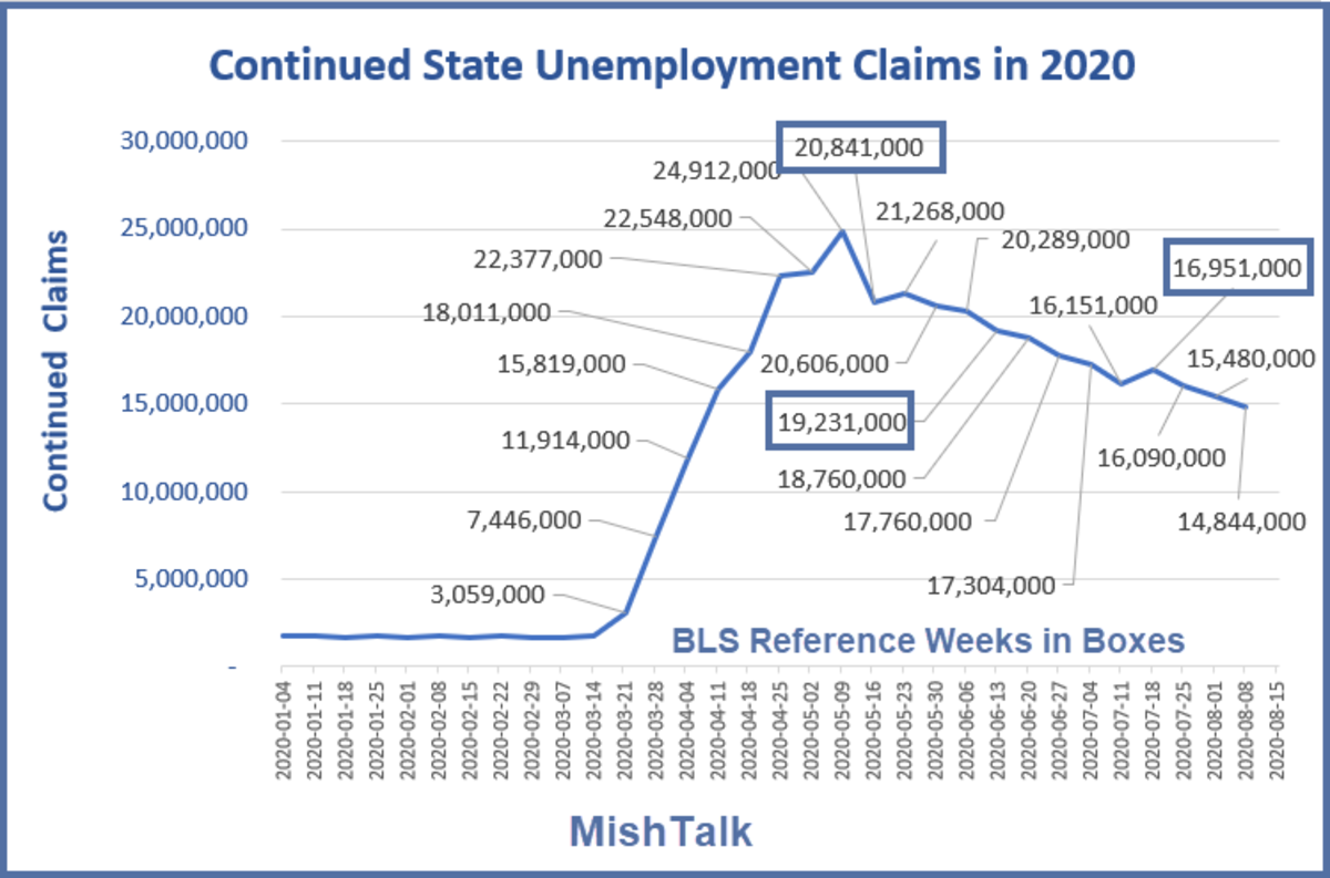Continued State Unemployment Claims in 2020 August 20 Report