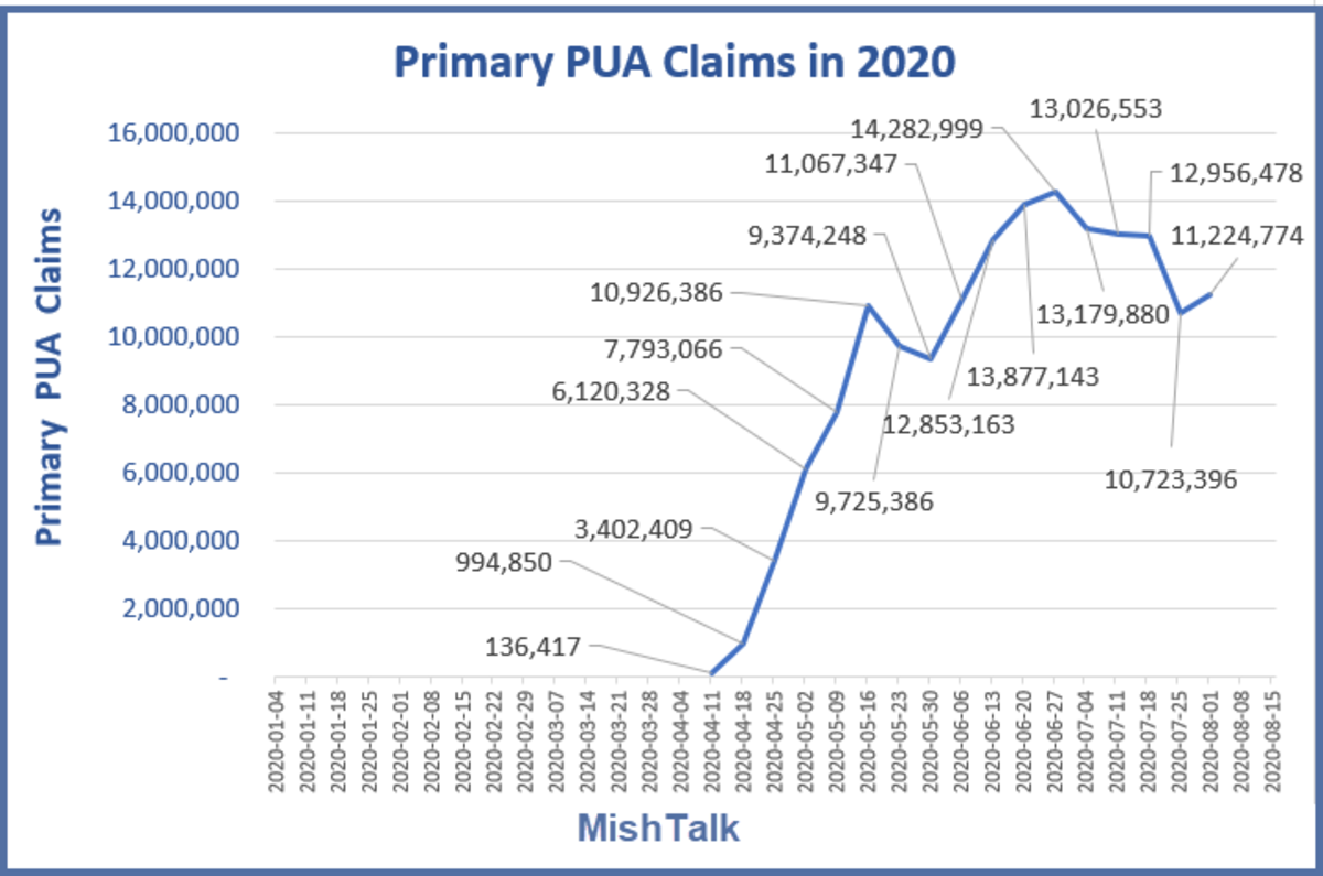 Primary PUA Claims in 2020 August 20 Report