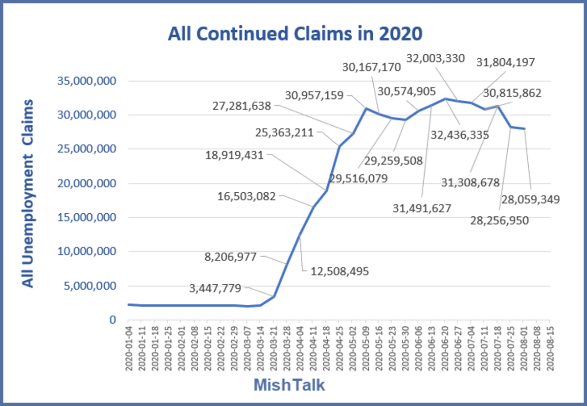 All Continued Claims in 2020 August 20