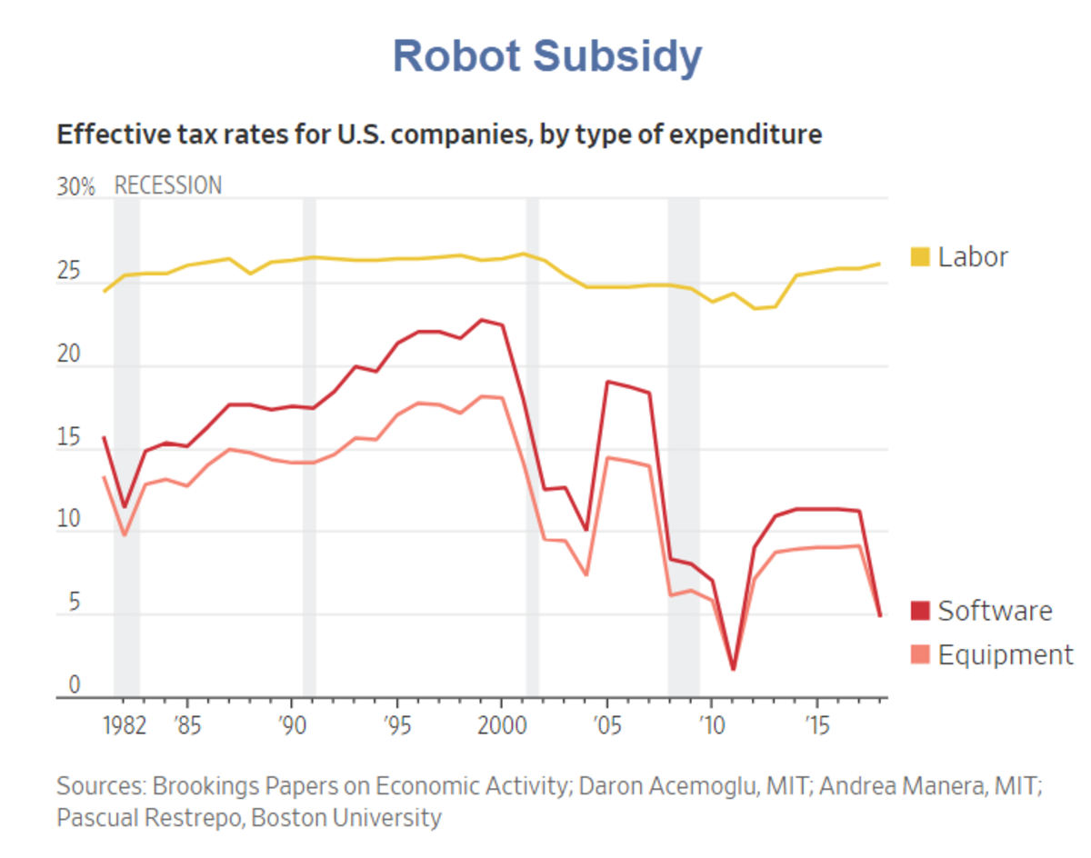 Robot Subsidy