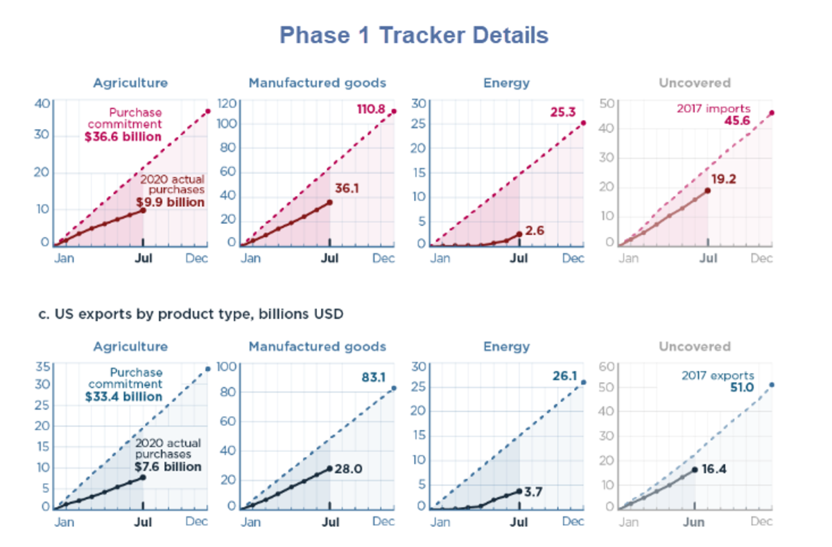 Phase 1 Tracker Details August 25 Report