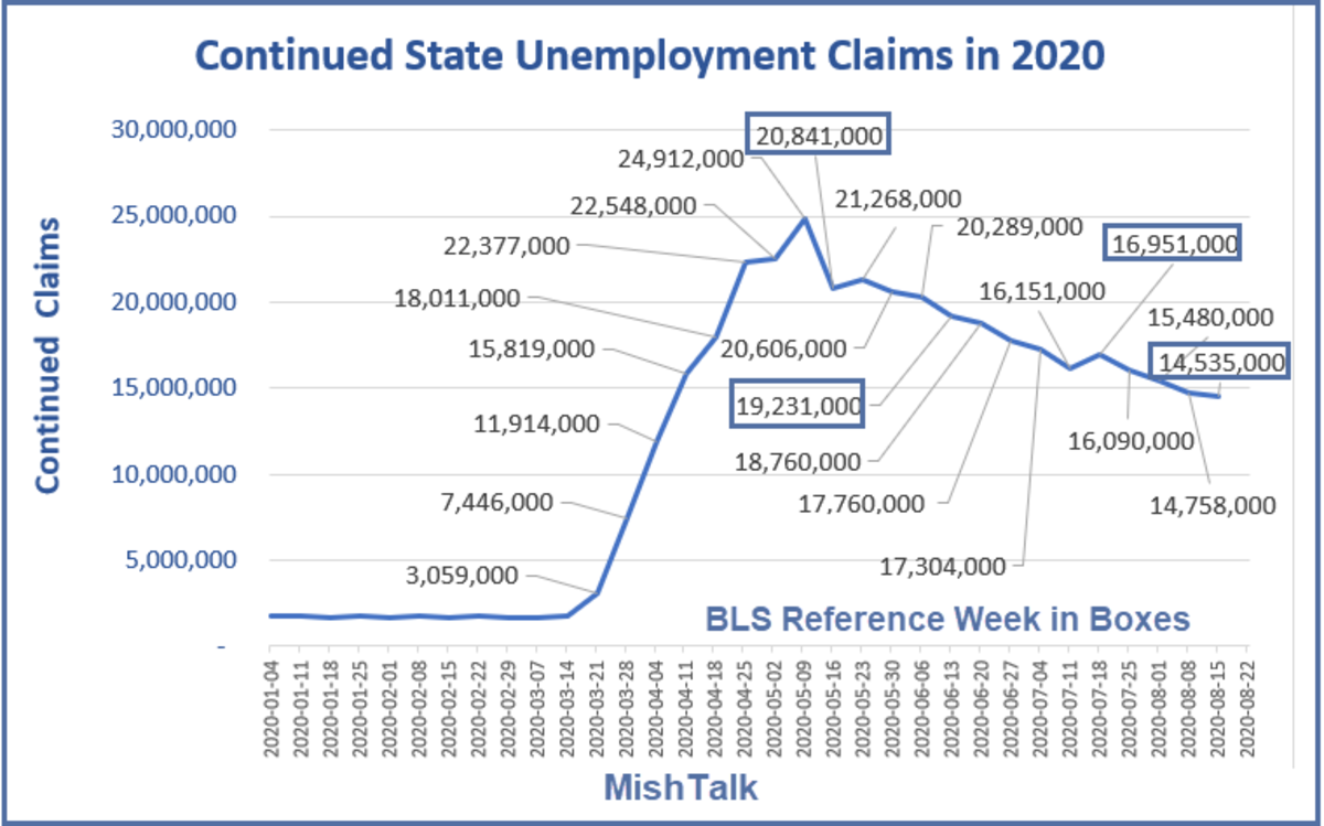 Continued State Unemployment Claims in 2020 August 27 Report