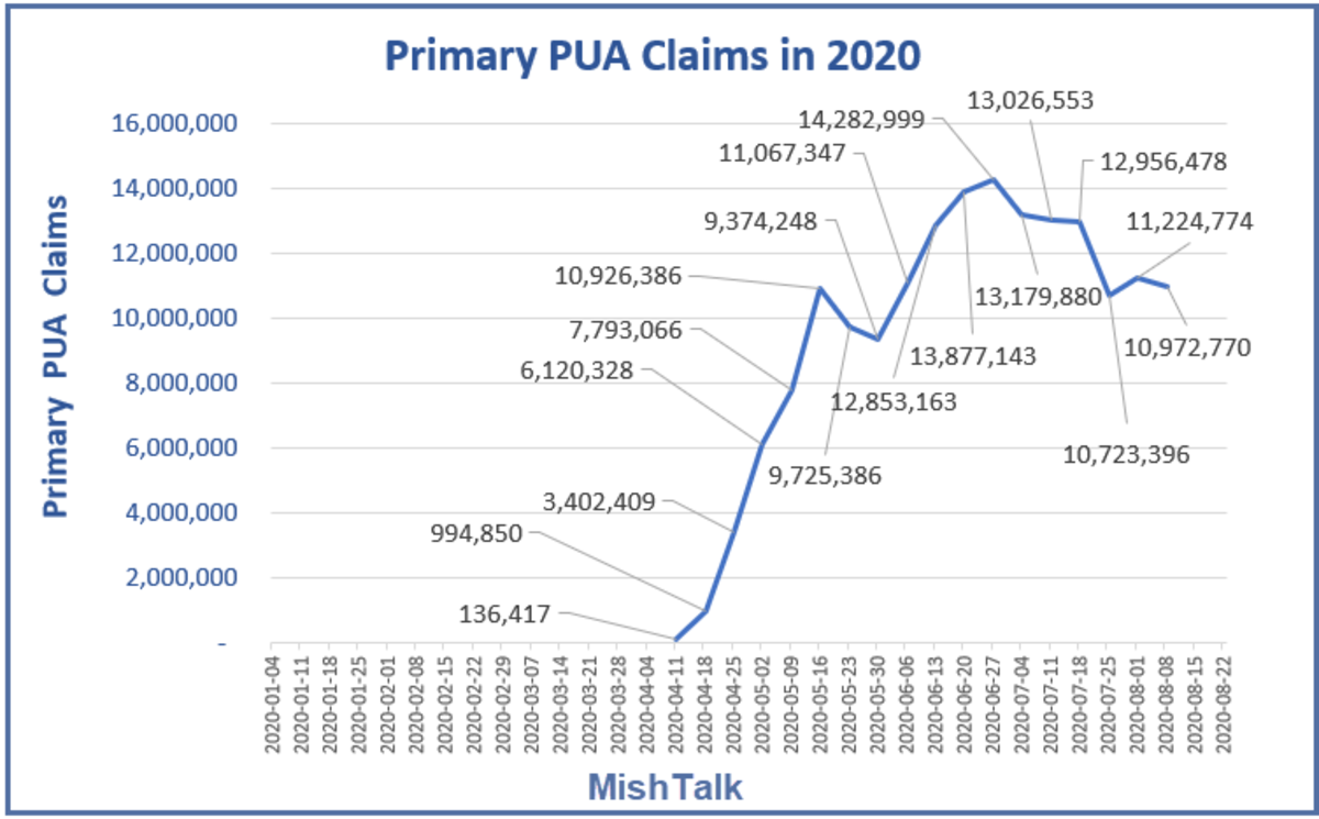Primary PUA Claims in 2020 August 27 Report