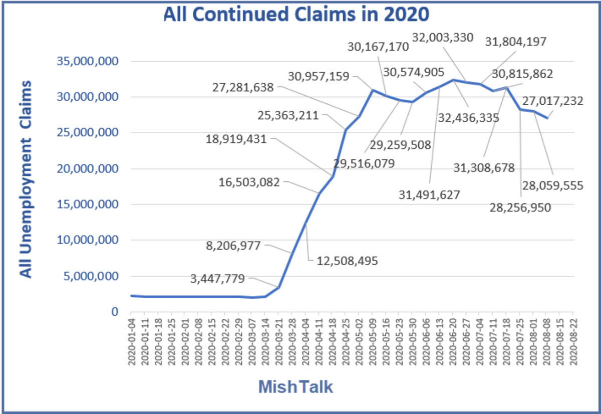 All Continued Claims in 2020 August 27 Report