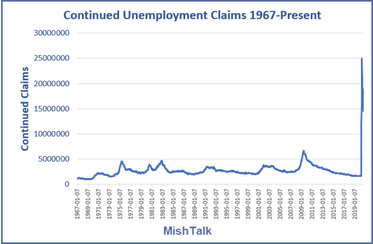 Continued State Unemployment Claims 1967-Present August 27 Report