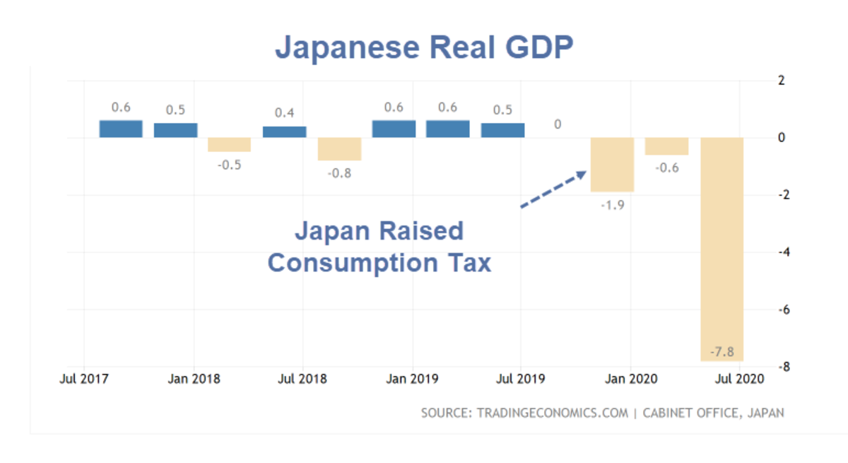 Japanese Real GDP 2020 Q1