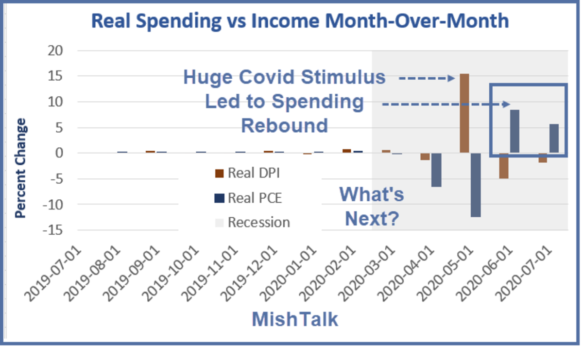 Real Spending vs Income Month-Over-Month For July 2020