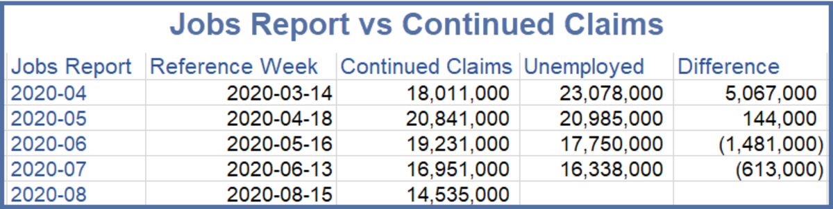 Jobs Report vs Continued Claims July 2020
