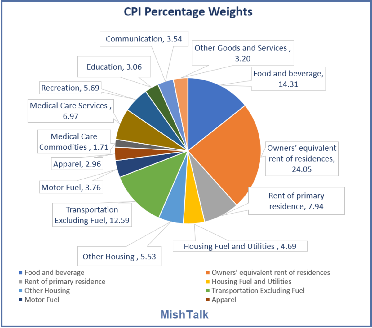 CPI Percentage Weights2