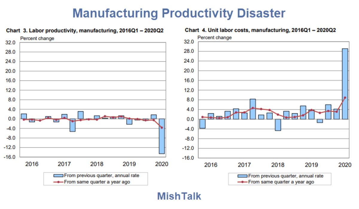 Manufacturing Productivity Disaster 2020 Q2