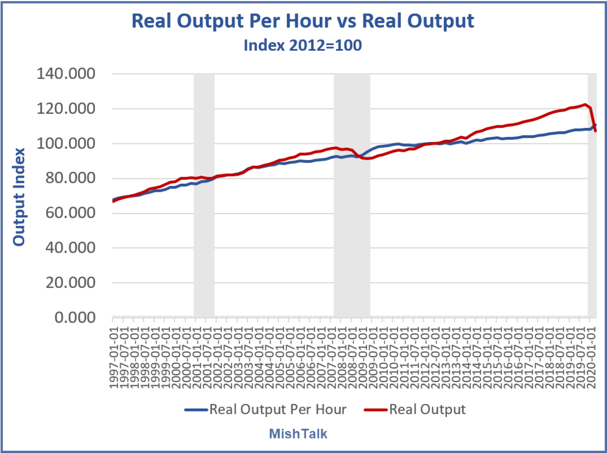 Real Output per Hour vs Real Output 2020-Q 2 Long Term2