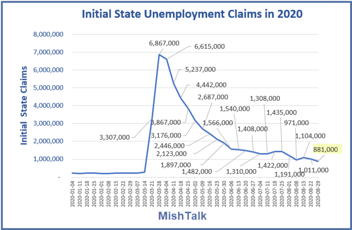 Initial state Claims Sep 3 Report
