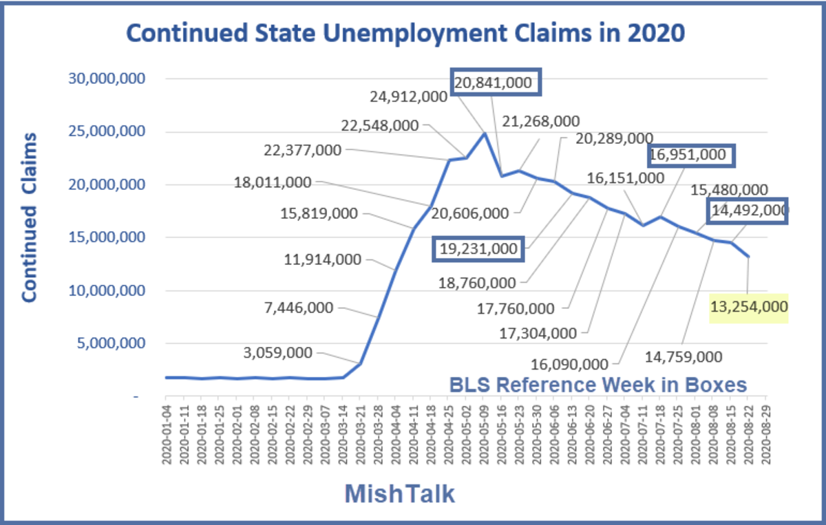 Continued State Unemployment Claims Sep 3 Report