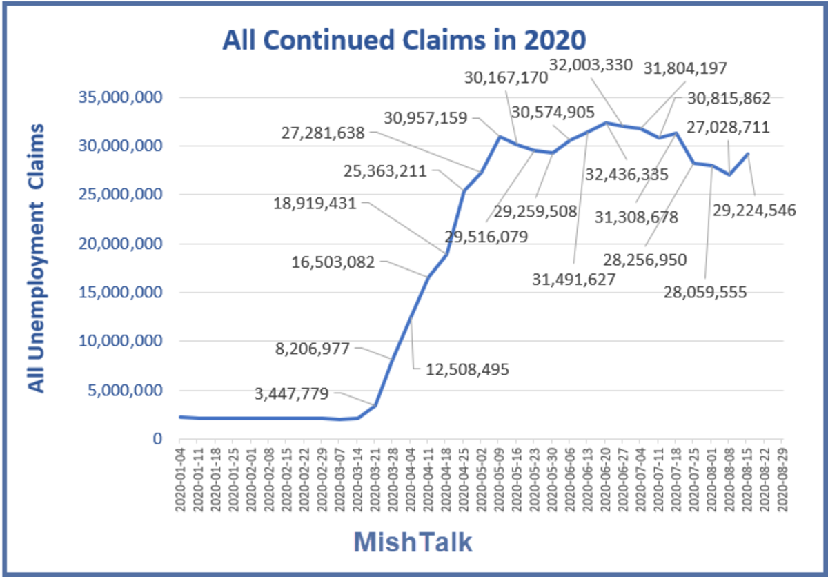 All Continued Claims in 2020 Sep 3 Report