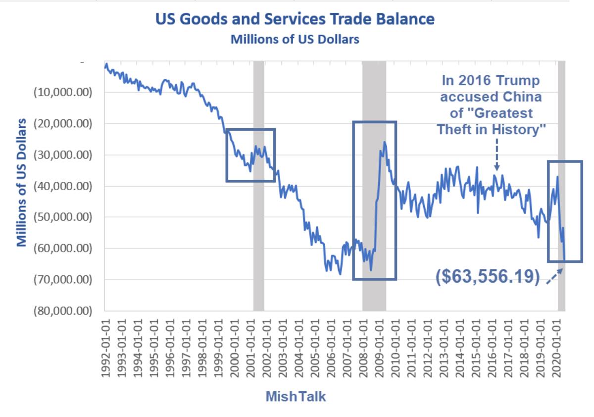 US Goods and Services Trade Balance  July 2020