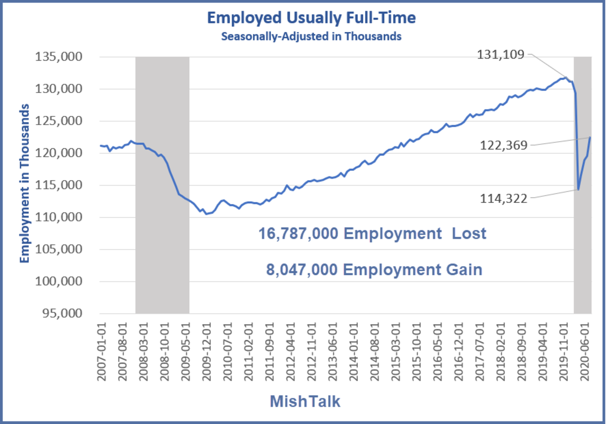 Employed Usually Full-Time August 2020 Data