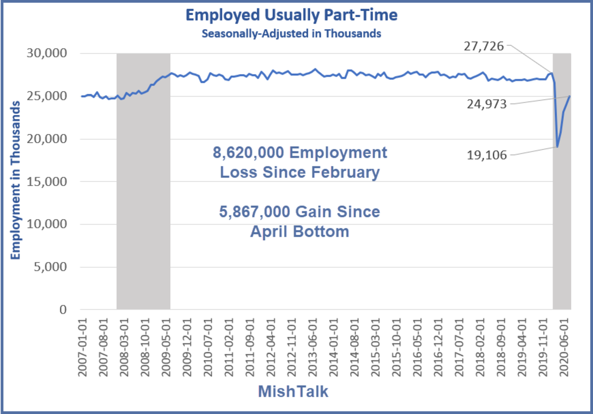 Employeed Usually Part-Time August 2020 Data