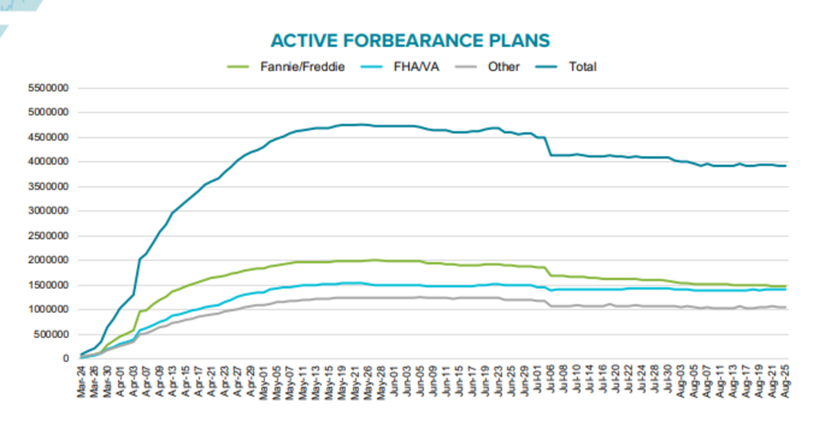 Active Forbearance Plans 2020-08