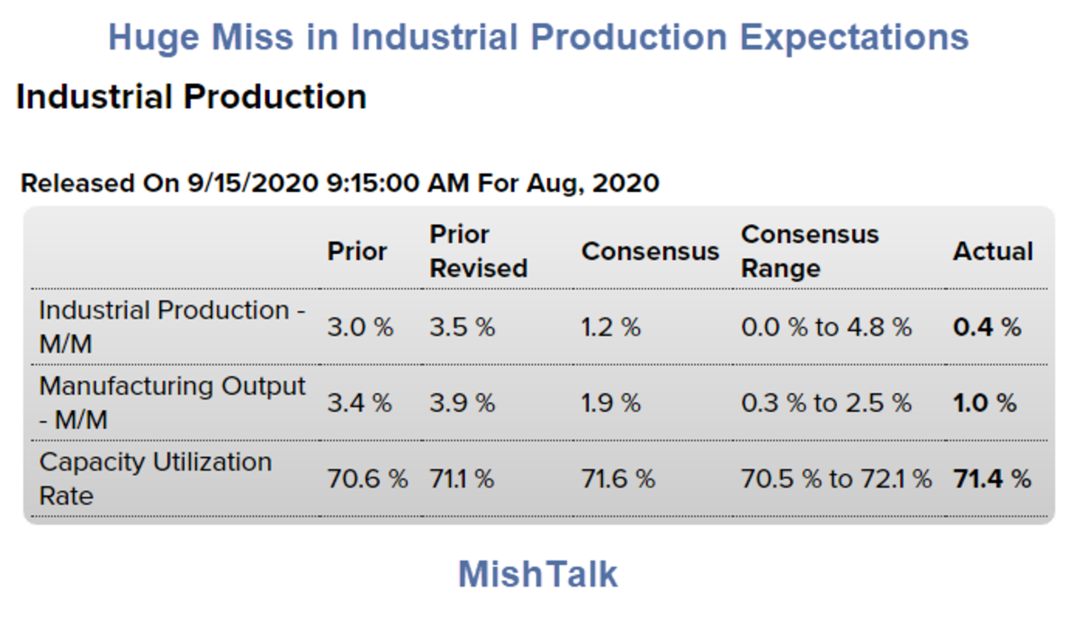Huge Miss in Industrial Production Recovery Expectations