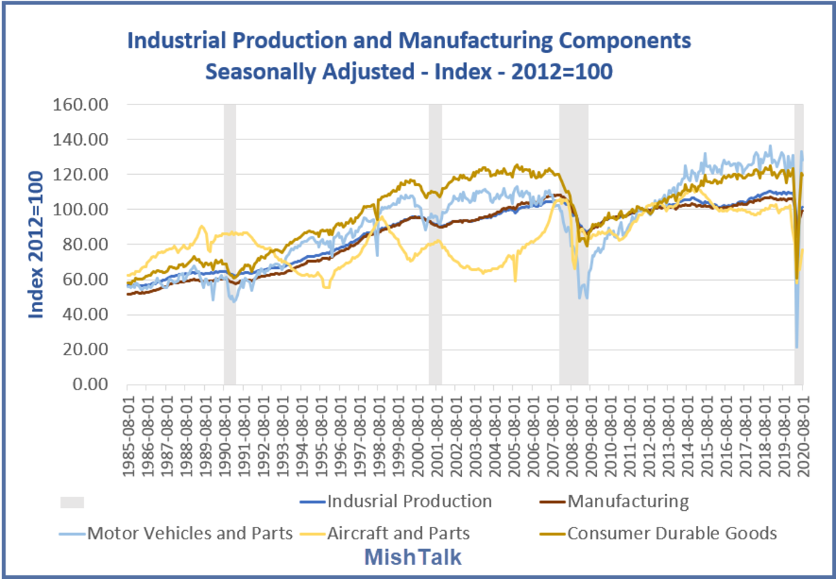 Industrial Production and Manufacturing Component 1985 to 2020-08