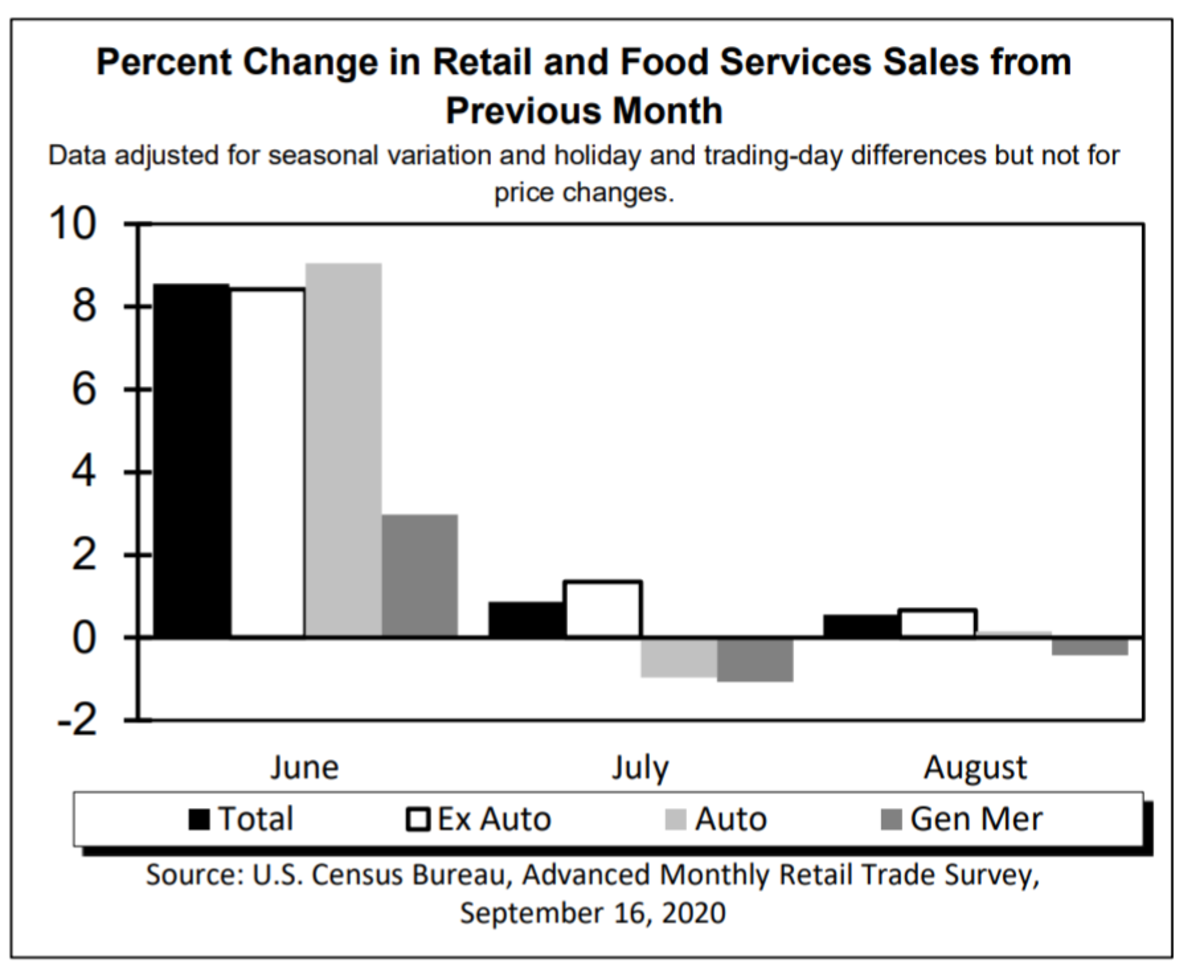 Percent Change in Advance Retail Sales August 2020