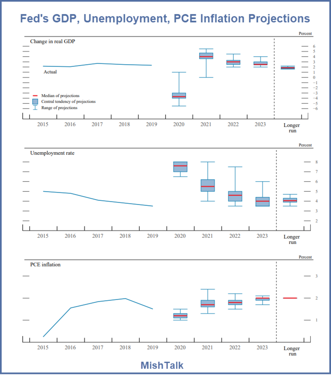 Fed's GDP, Unemployment, PCE Inflation Projections 2020-09