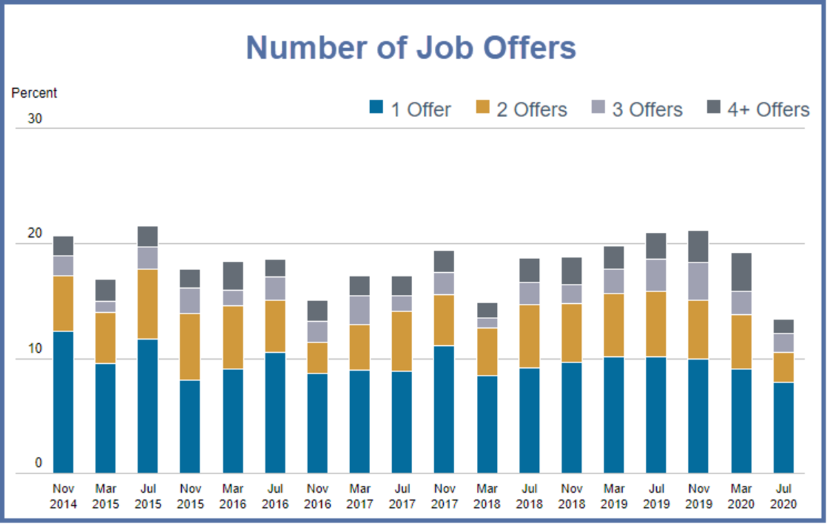 Number of Job Offers 2020-07