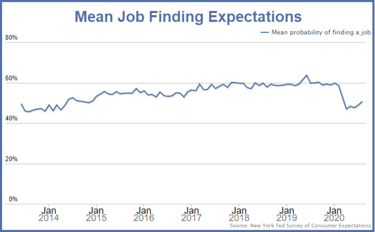 Mean Job Finding Expectations 2020-07