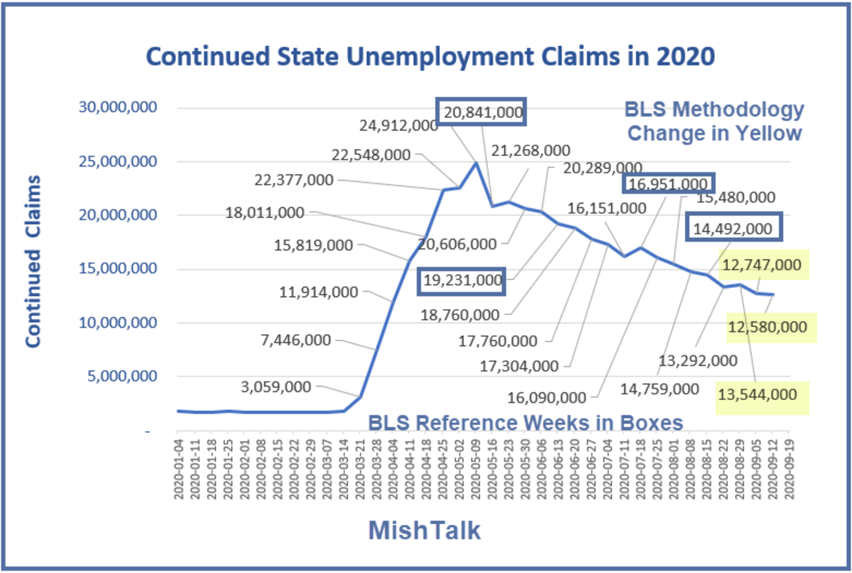 Continued State Unemployment Claims in 2020  Sep 24  Report