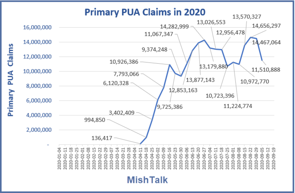 Primary PUA Claims in 2020  Sep 24 Report