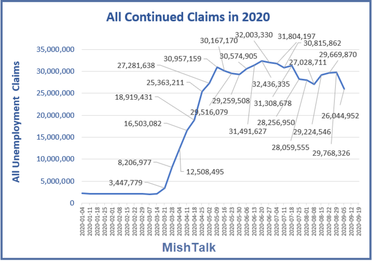 All Continued Claims in 2020 Sep 24 Report